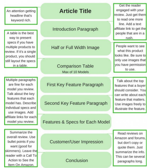product review template affiliate marketing